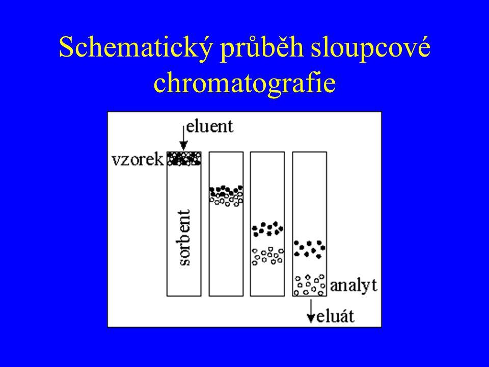 Schematický průběh sloupcové chromatografie