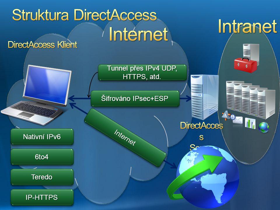 Nativní IPv6 6to46to4 TeredoTeredo IP-HTTPSIP-HTTPS Tunnel přes IPv4 UDP, HTTPS, atd. Šifrováno IPsec+ESP InternetInternet