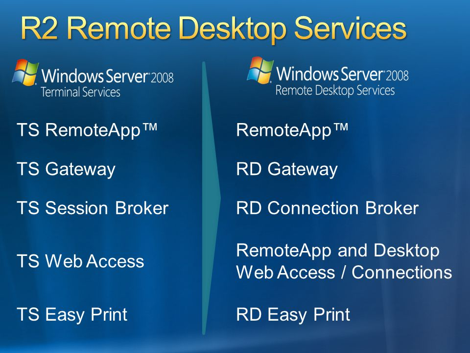 TS RemoteApp™RemoteApp™ TS GatewayRD Gateway TS Session BrokerRD Connection Broker TS Web Access RemoteApp and Desktop Web Access / Connections TS Easy PrintRD Easy Print