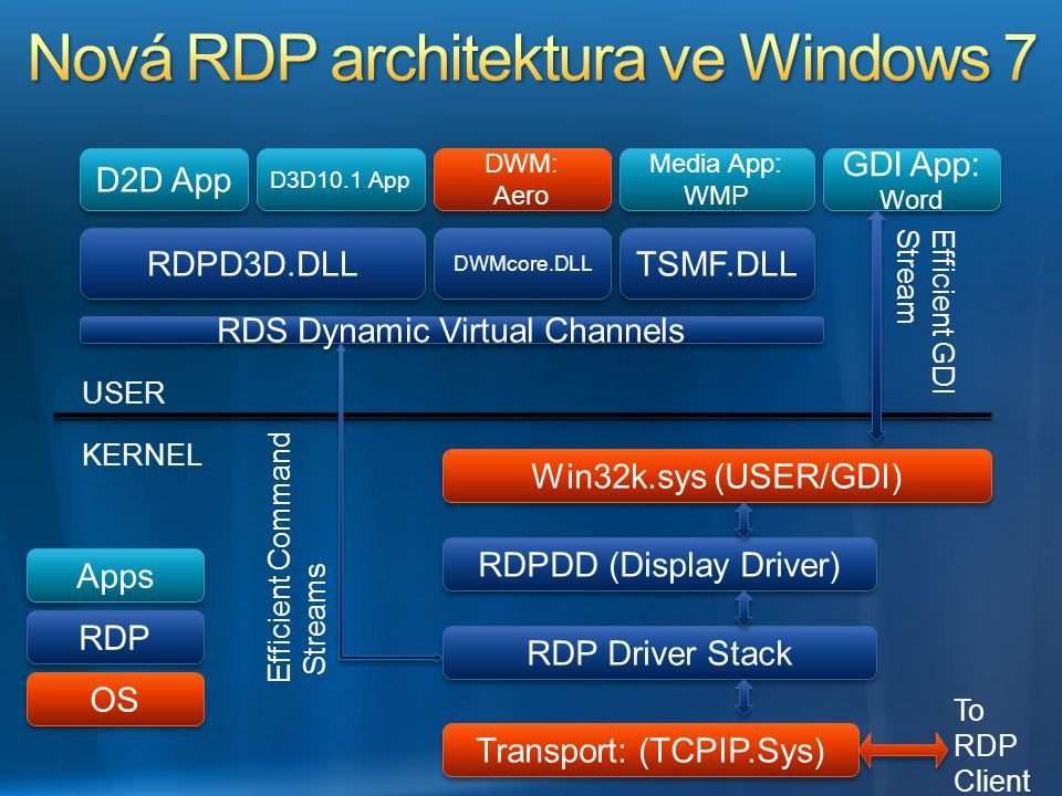 USER KERNEL Win32k.sys (USER/GDI) RDPDD (Display Driver) RDS Dynamic Virtual Channels DWM: Aero DWM: Aero D3D10.1 App RDPD3D.DLL D2D App GDI App: Word RDP Driver Stack Transport: (TCPIP.Sys) To RDP Client Media App: WMP Media App: WMP TSMF.DLL Apps OS RDP DWMcore.DLL Efficient Command Streams Efficient GDI Stream