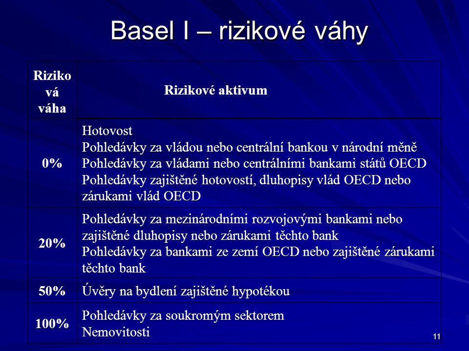 11 Basel I – rizikové váhy Riziko vá váha Rizikové aktivum 0% Hotovost Pohledávky za vládou nebo centrální bankou v národní měně Pohledávky za vládami