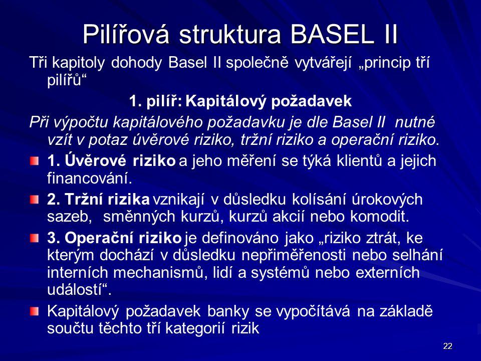 """22 Pilířová struktura BASEL II Tři kapitoly dohody Basel II společně vytvářejí """"princip tří pilířů"""" 1. pilíř: Kapitálový požadavek Při výpočtu kapitál"""