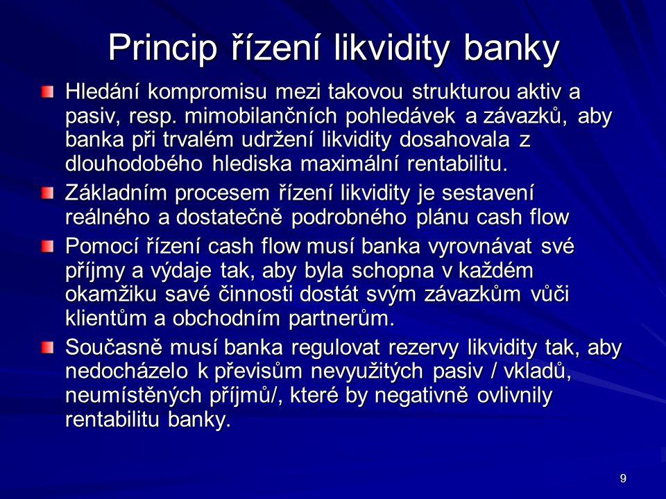 9 Princip řízení likvidity banky Hledání kompromisu mezi takovou strukturou aktiv a pasiv, resp. mimobilančních pohledávek a závazků, aby banka při tr