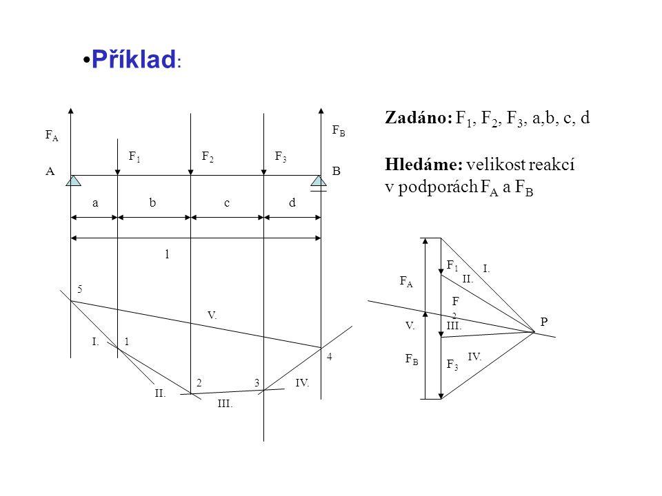 FAFA F2F2 FBFB F1F1 F3F3 BA ab l c d FBFB FAFA F1F1 F2F2 F3F3 P I. II. III. IV. I. II. IV. V. III. 1 23 4 5 Zadáno: F 1, F 2, F 3, a,b, c, d Hledáme: