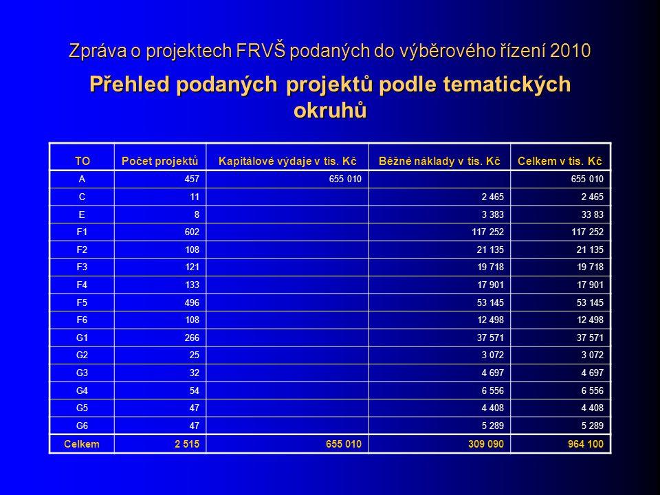 Zpráva o projektech FRVŠ podaných do výběrového řízení 2010 Přehled podaných projektů podle tematických okruhů TOPočet projektůKapitálové výdaje v tis.