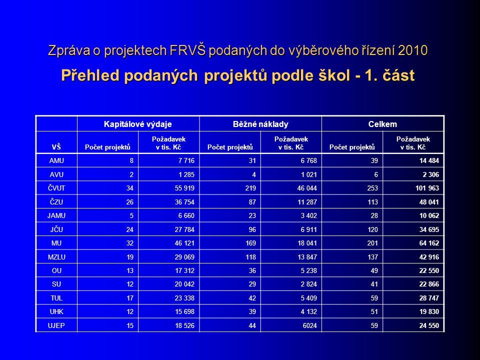 Zpráva o projektech FRVŠ podaných do výběrového řízení 2010 Přehled podaných projektů podle škol - 1. část Kapitálové výdajeBěžné nákladyCelkem VŠPoče