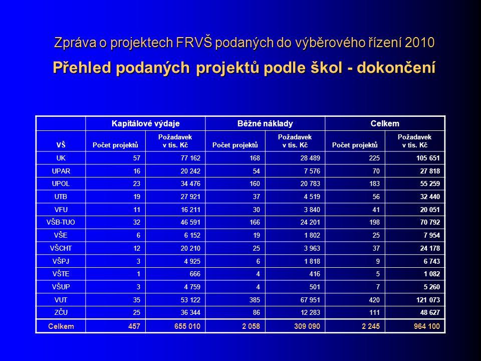 Zpráva o projektech FRVŠ podaných do výběrového řízení 2010 Srovnání počtů podaných projektů s rokem 2009 TO 20092010 Počet podaných projektů% z celkového počtuPočet podaných projektů% z celkového počtu A41618,545718,2+ C110,5110,4 E100,480,3- F148821,760223,9+ F21145,11084,3- F3984,41214,8+ F41486,61335,3- F540117,949619,7+ F61185,31084,3- G123810,626610,6+ G2261,2251,0- G3311,4321,3+ G4662,9542,2- G5391,7471,9+ G6421,9471,9+ Celkem2 246 2 515