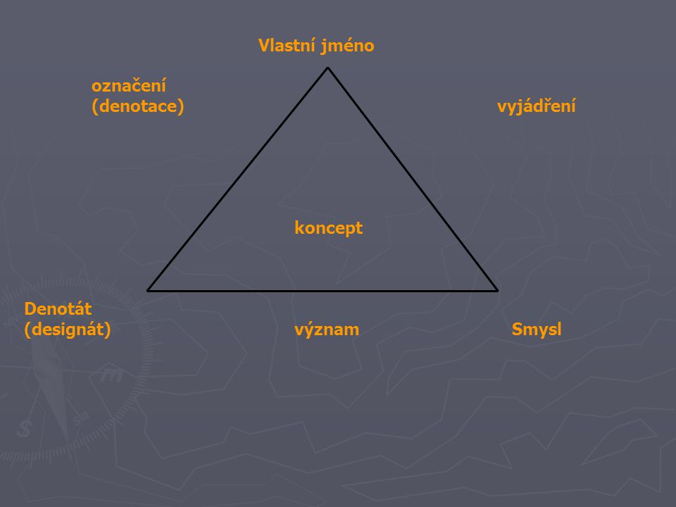 Vlastní jméno označení (denotace)vyjádření koncept Denotát (designát)význam Smysl