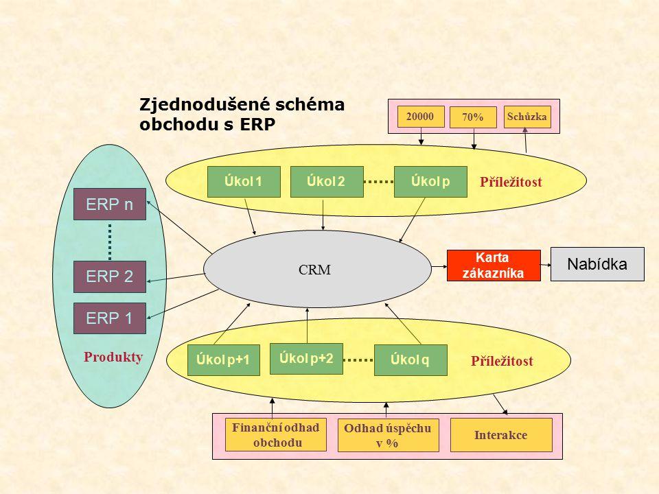 Základní témata  Terminologie  Centralizované a distribuované obchodní DB  Důvody používání CRM  Obchodní část ERP CRM jako součást ERP  Karta pa