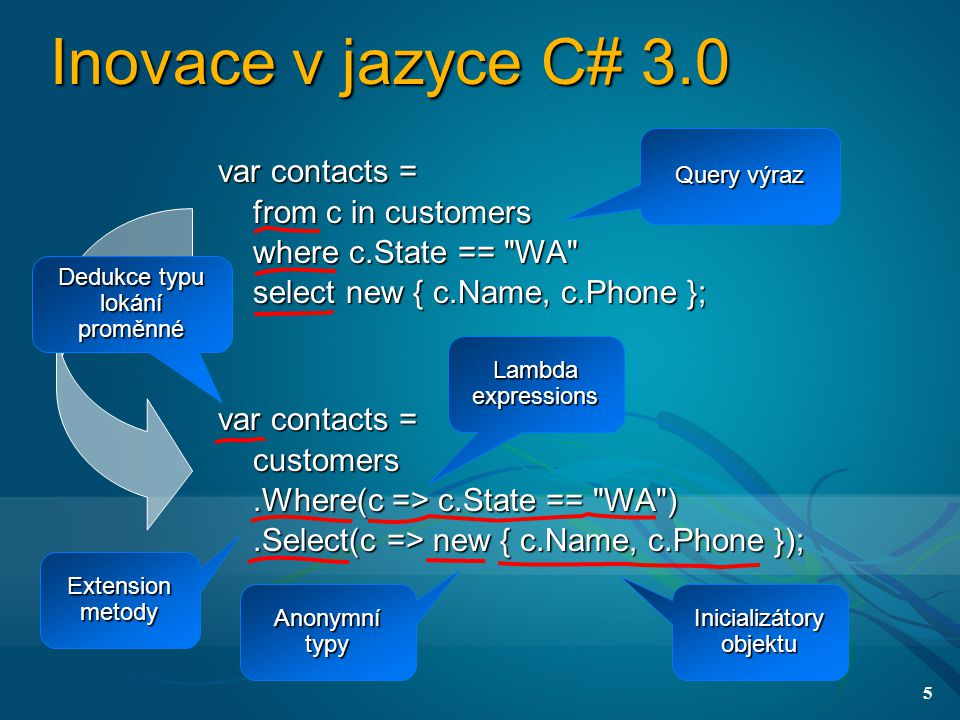5 Inovace v jazyce C# 3.0 var contacts = from c in customers from c in customers where c.State == WA where c.State == WA select new { c.Name, c.Phone }; select new { c.Name, c.Phone }; var contacts = customers customers.Where(c => c.State == WA ).Where(c => c.State == WA ).Select(c => new { c.Name, c.Phone });.Select(c => new { c.Name, c.Phone }); Extension metody Lambda expressions Query výraz Inicializátory objektu Anonymnítypy Dedukce typu lokání proměnné