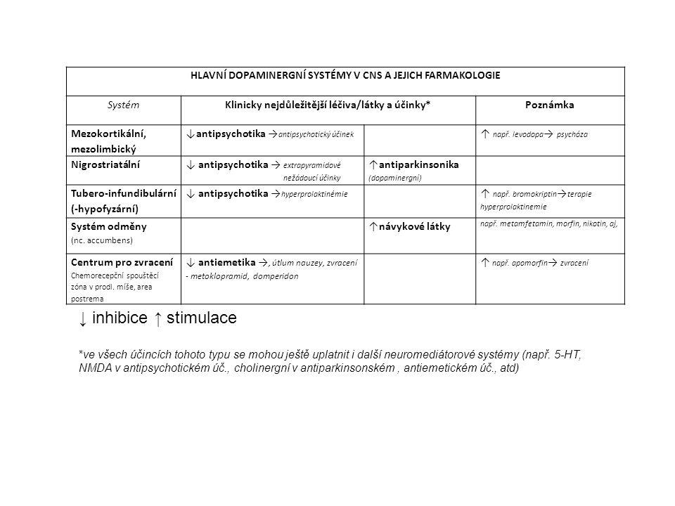 HLAVNÍ DOPAMINERGNÍ SYSTÉMY V CNS A JEJICH FARMAKOLOGIE SystémKlinicky nejdůležitější léčiva/látky a účinky*Poznámka Mezokortikální, mezolimbický ↓ant