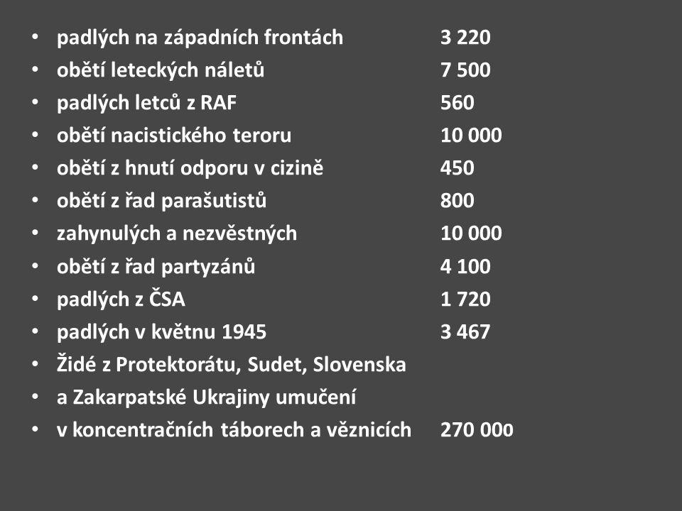 padlých na západních frontách 3 220 obětí leteckých náletů 7 500 padlých letců z RAF 560 obětí nacistického teroru 10 000 obětí z hnutí odporu v cizině 450 obětí z řad parašutistů 800 zahynulých a nezvěstných 10 000 obětí z řad partyzánů 4 100 padlých z ČSA 1 720 padlých v květnu 1945 3 467 Židé z Protektorátu, Sudet, Slovenska a Zakarpatské Ukrajiny umučení v koncentračních táborech a věznicích 270 00 0