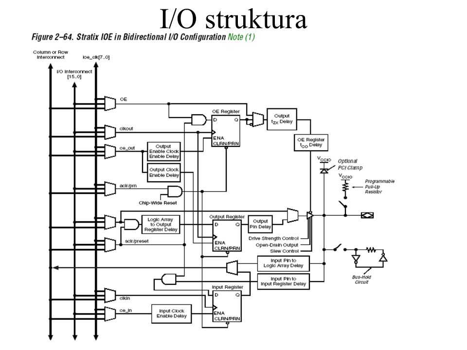 I/O struktura