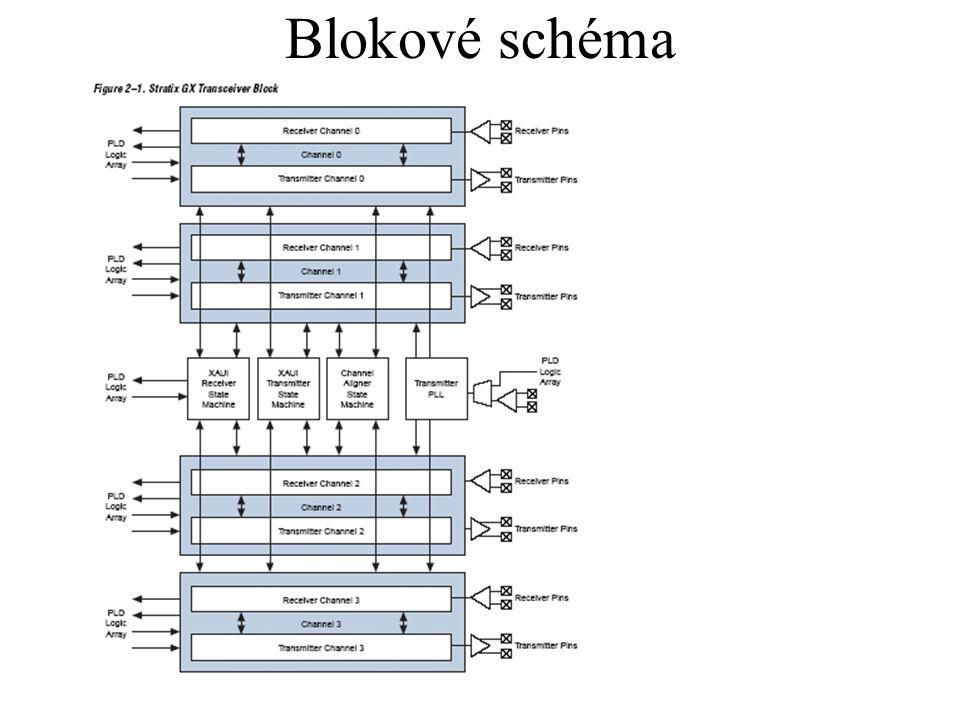 Blokové schéma