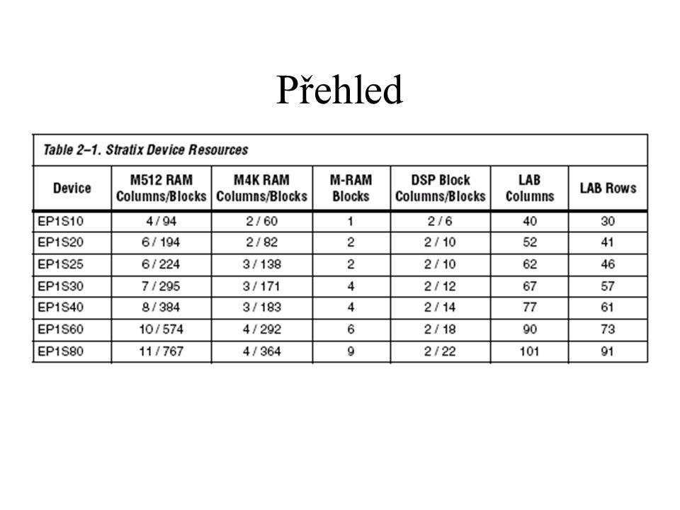 Paměť M512 RAM bloky 576 bitů RAM (s paritou) může být konfigurována v několika módech: dual/single port RAM, FIFO, ROM a shift registr může mít různé hodinové/datové vstupy a výstupy propojení – lokální, přímé, R4, R8, C4, C8