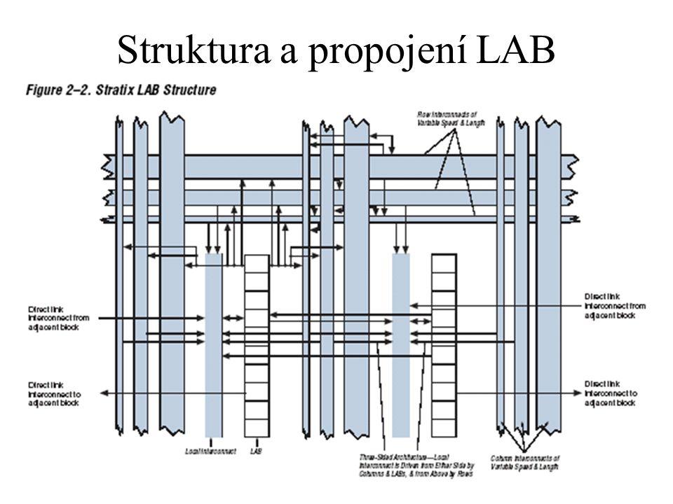 LAB každý LAB obsahuje 10 LE, kontrolní signály, lokální spojení, LUT (look up table) (logická funkce) a registry přímé spojení lze provést v rámci LAB nebo se sousedními LAB, M512 RAM, M4K RAM nebo DSP
