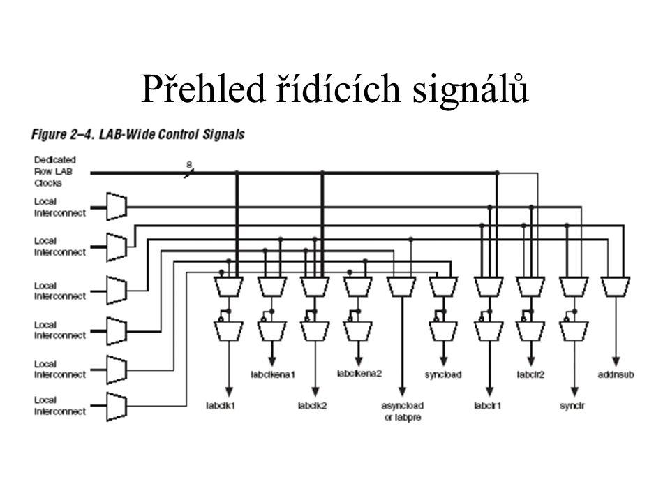 LE logic element obsahuje čtyřvstupovou LUT (log.