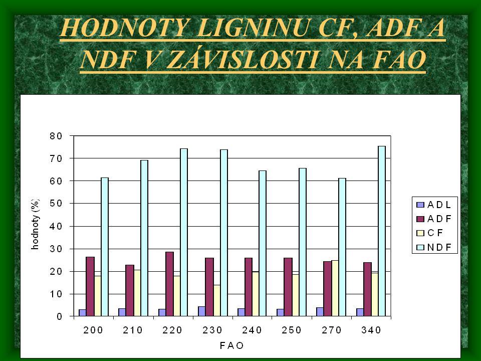 HODNOTY LIGNINU CF, ADF A NDF V ZÁVISLOSTI NA FAO