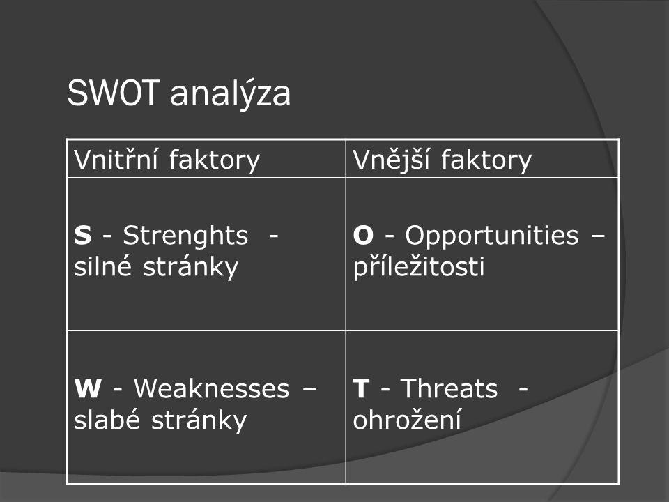 SWOT analýza Vnitřní faktoryVnější faktory S - Strenghts - silné stránky O - Opportunities – příležitosti W - Weaknesses – slabé stránky T - Threats - ohrožení