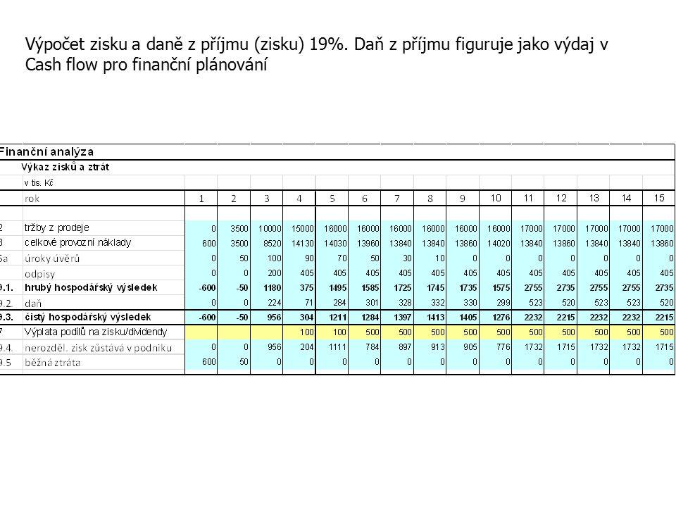 Výpočet zisku a daně z příjmu (zisku) 19%.