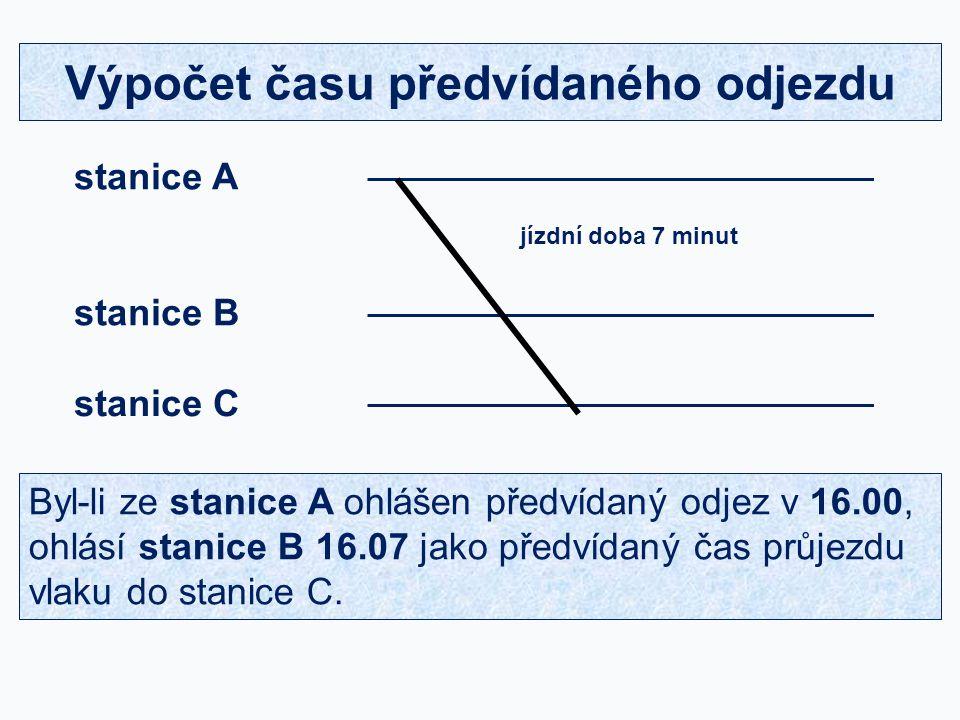 Výpočet času předvídaného odjezdu stanice A stanice B stanice C jízdní doba 7 minut Byl-li ze stanice A ohlášen předvídaný odjez v 16.00, ohlásí stani
