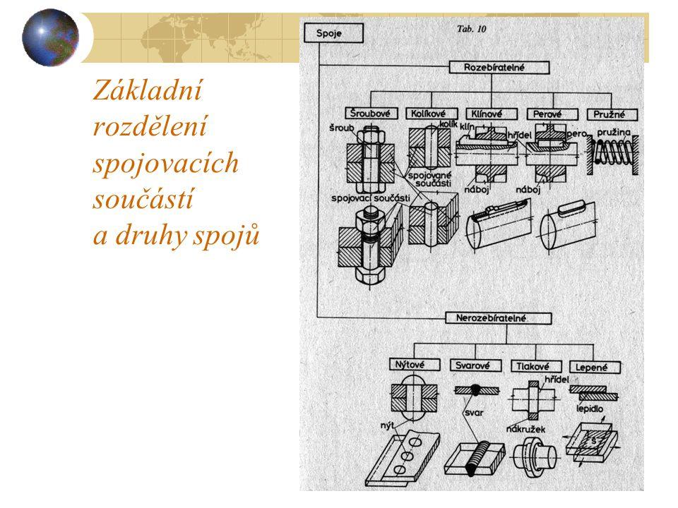 4.1Základní rozdělení spojovacích součástí a druhy spojů Každý stroj má méně nebo více součástí; všechny součásti jsou různým způsobem spojovány.