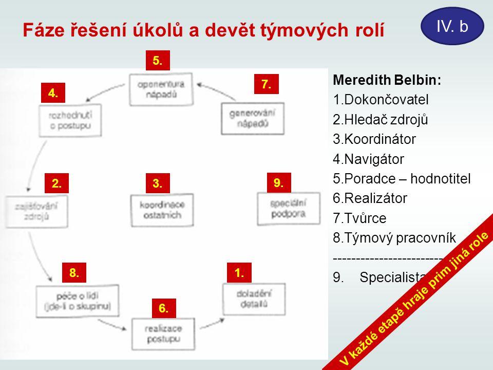 Fáze řešení úkolů a devět týmových rolí IV. b Meredith Belbin: 1.Dokončovatel 2.Hledač zdrojů 3.Koordinátor 4.Navigátor 5.Poradce – hodnotitel 6.Reali