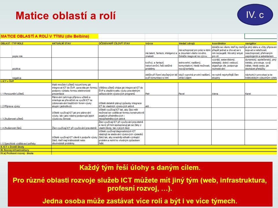 Matice oblastí a rolí IV. c Každý tým řeší úlohy s daným cílem. Pro různé oblasti rozvoje služeb ICT můžete mít jiný tým (web, infrastruktura, profesn