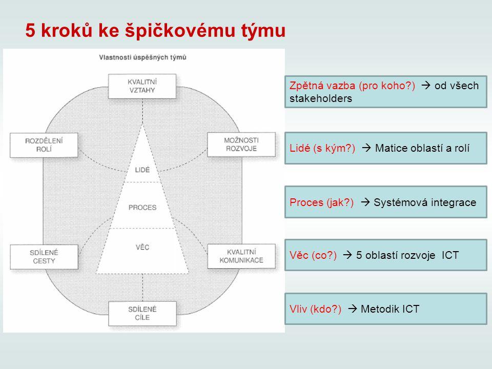 5 kroků ke špičkovému týmu Vliv (kdo?)  Metodik ICT Věc (co?)  5 oblastí rozvoje ICT Proces (jak?)  Systémová integrace Lidé (s kým?)  Matice obla
