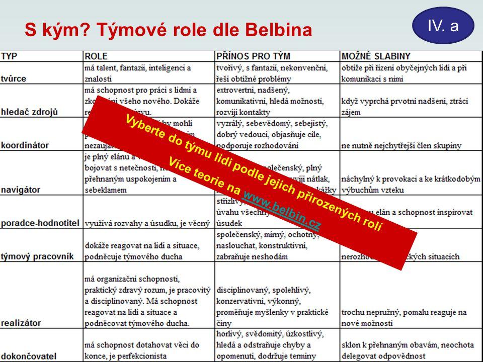 S kým? Týmové role dle Belbina Vyberte do týmu lidi podle jejich přirozených rolí Více teorie na www.belbin.czwww.belbin.cz IV. a