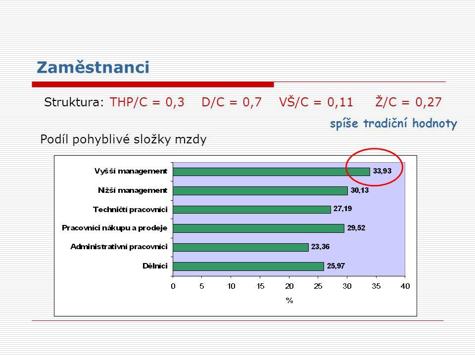Zaměstnanci Podíl pohyblivé složky mzdy Struktura: THP/C = 0,3 D/C = 0,7 VŠ/C = 0,11 Ž/C = 0,27 spíše tradiční hodnoty