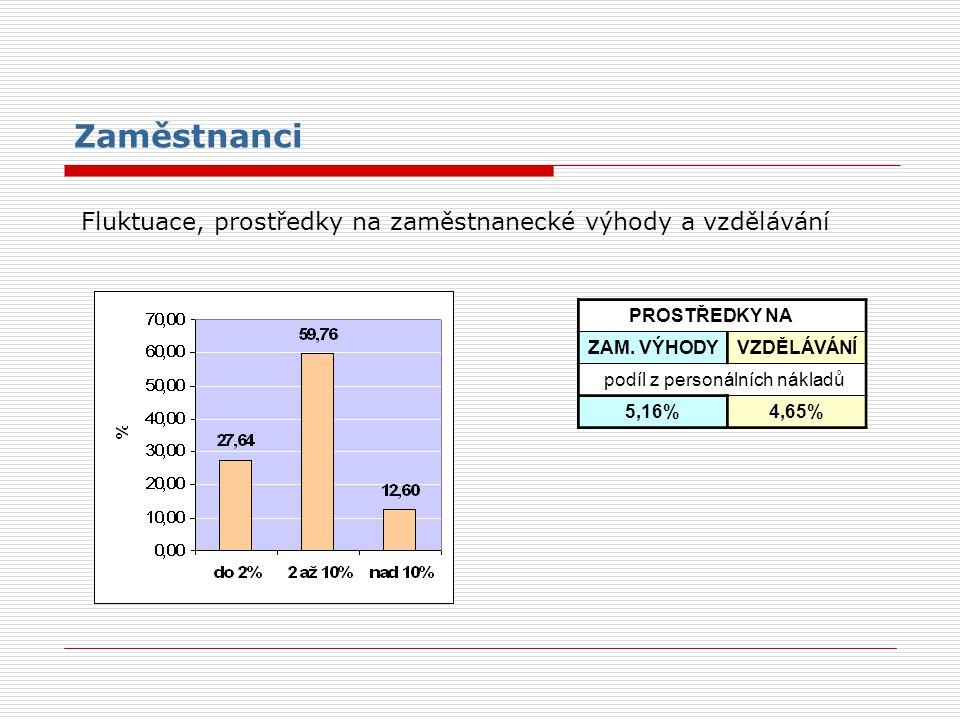 Zaměstnanci Fluktuace, prostředky na zaměstnanecké výhody a vzdělávání PROSTŘEDKY NA ZAM. VÝHODYVZDĚLÁVÁNÍ podíl z personálních nákladů 5,16%4,65%