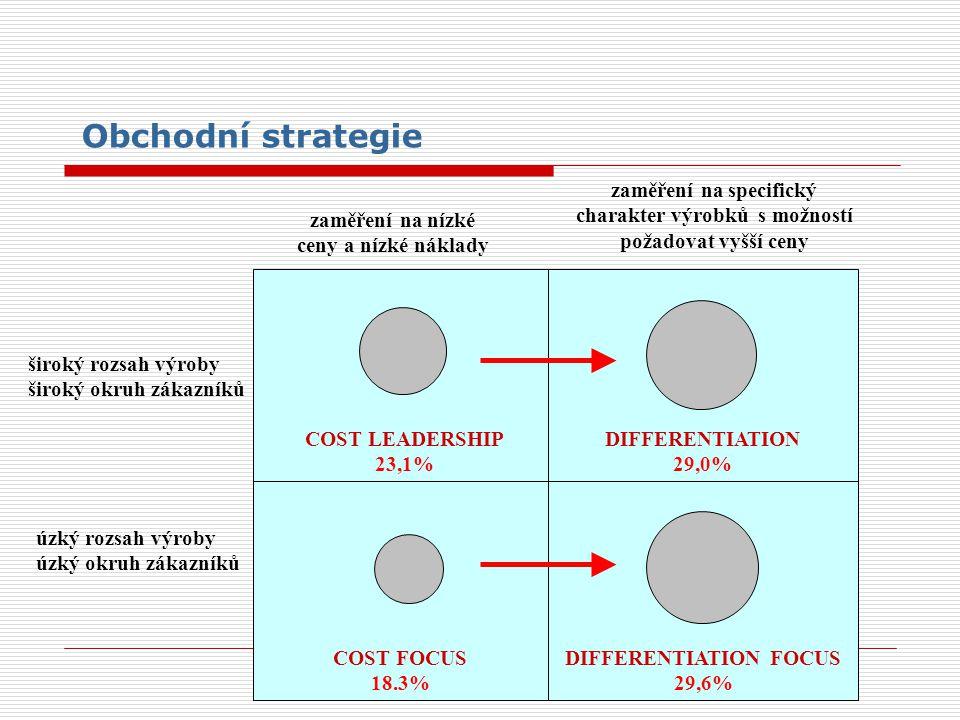 zaměření na nízké ceny a nízké náklady zaměření na specifický charakter výrobků s možností požadovat vyšší ceny široký rozsah výroby široký okruh záka