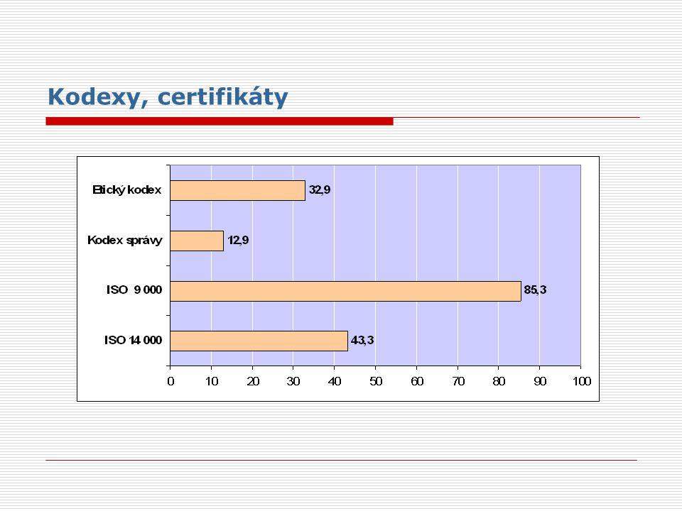 Kodexy, certifikáty