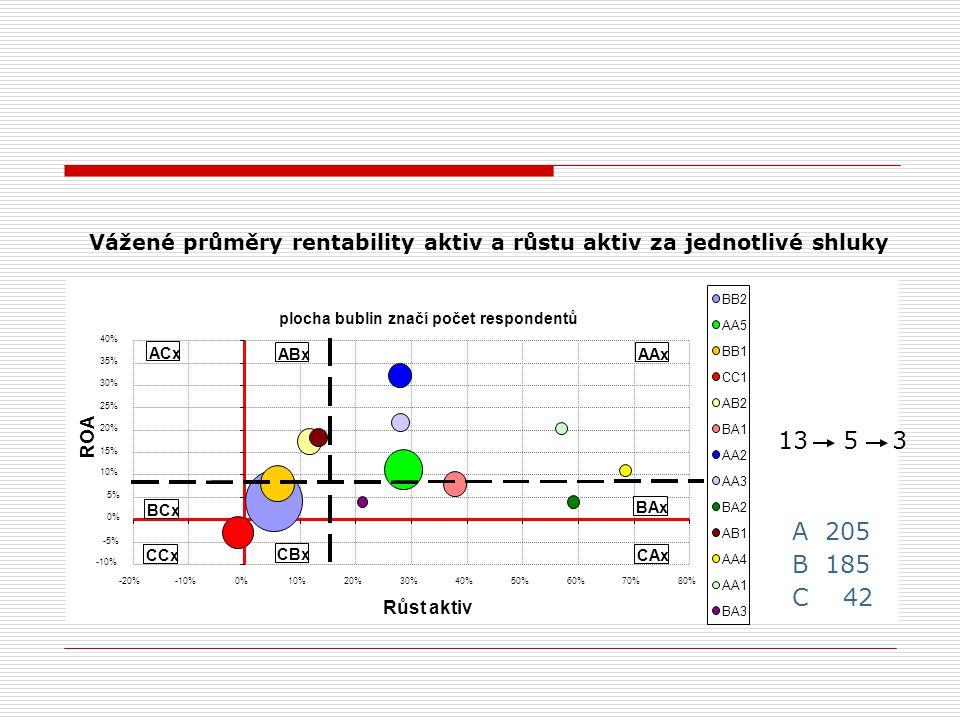 Vážené průměry rentability aktiv a růstu aktiv za jednotlivé shluky 13 5 3 A 205 B 185 C 42