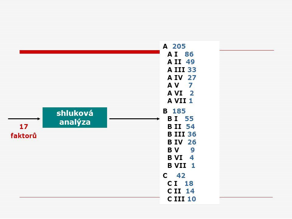 A 205 A I 86 A II 49 A III 33 A IV 27 A V 7 A VI 2 A VII 1 B 185 B I 55 B II 54 B III 36 B IV 26 B V 9 B VI 4 B VII 1 C 42 C I 18 C II 14 C III 10 shluková analýza 17 faktorů