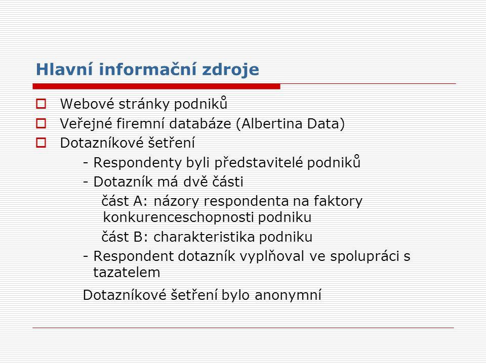 Hlavní informační zdroje  Webové stránky podniků  Veřejné firemní databáze (Albertina Data)  Dotazníkové šetření - Respondenty byli představitelé podniků - Dotazník má dvě části část A: názory respondenta na faktory konkurenceschopnosti podniku část B: charakteristika podniku - Respondent dotazník vyplňoval ve spolupráci s tazatelem Dotazníkové šetření bylo anonymní