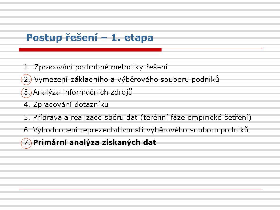 1.Zpracování podrobné metodiky řešení 2.Vymezení základního a výběrového souboru podniků 3. Analýza informačních zdrojů 4. Zpracování dotazníku 5. Pří