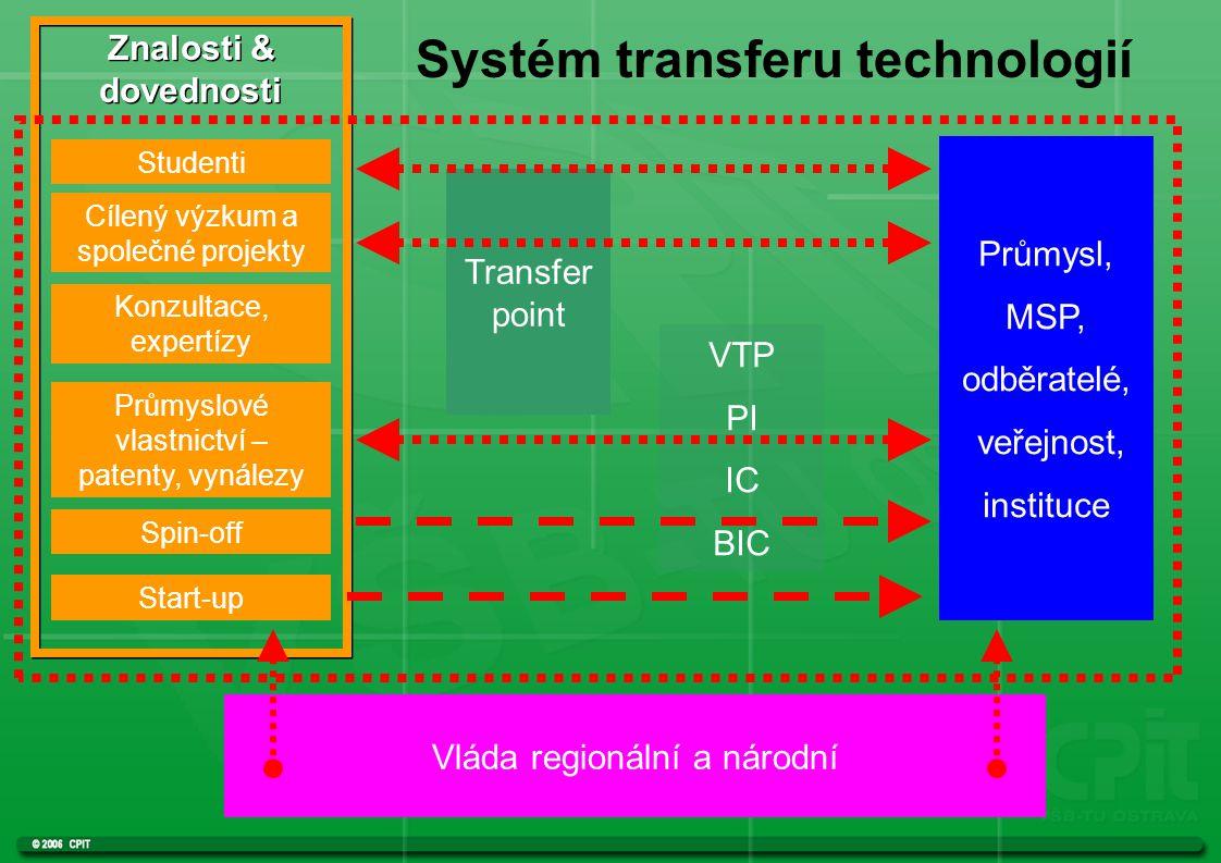 Studenti Konzultace, expertízy Průmyslové vlastnictví – patenty, vynálezy Spin-off Start-up Znalosti & dovednosti Transfer point VTP PI IC BIC Průmysl, MSP, odběratelé, veřejnost, instituce Vláda regionální a národní Cílený výzkum a společné projekty Systém transferu technologií