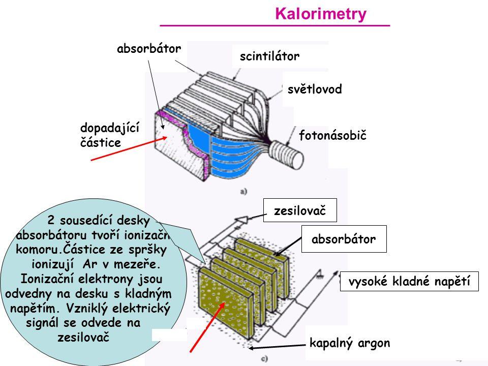 22.5.2008UPJŠ, Košice18 Kalorimetry scintilátor absorbátor světlovod fotonásobič kapalný argon zesilovač absorbátor vysoké kladné napětí 2 sousedící desky absorbátoru tvoří ionizační komoru.Částice ze spršky ionizují Ar v mezeře.