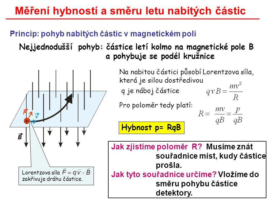 Na nabitou částici působí Lorentzova síla, která je silou dostředivou Pro poloměr tedy platí:.