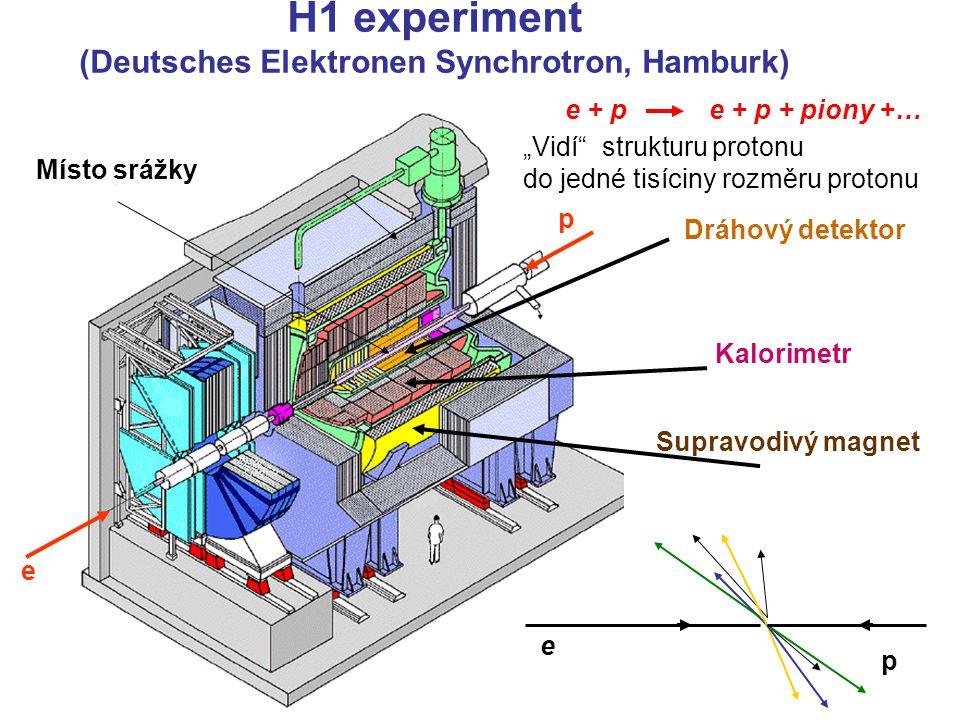 22.5.2008UPJŠ, Košice28 Uspořádání detektorů v experimentech Pevné terče Srážky dvou svazků částic terč komory svazek částic magnet kalorimetr Detektory mají Válcový tvar Uspořádání detektorů v aparaturách vnitřnívnitřní Vnitřní dráhový detektor - komory elektormagnetický kalorimetr Hadronový kalorimetr Detekce mionů magnet