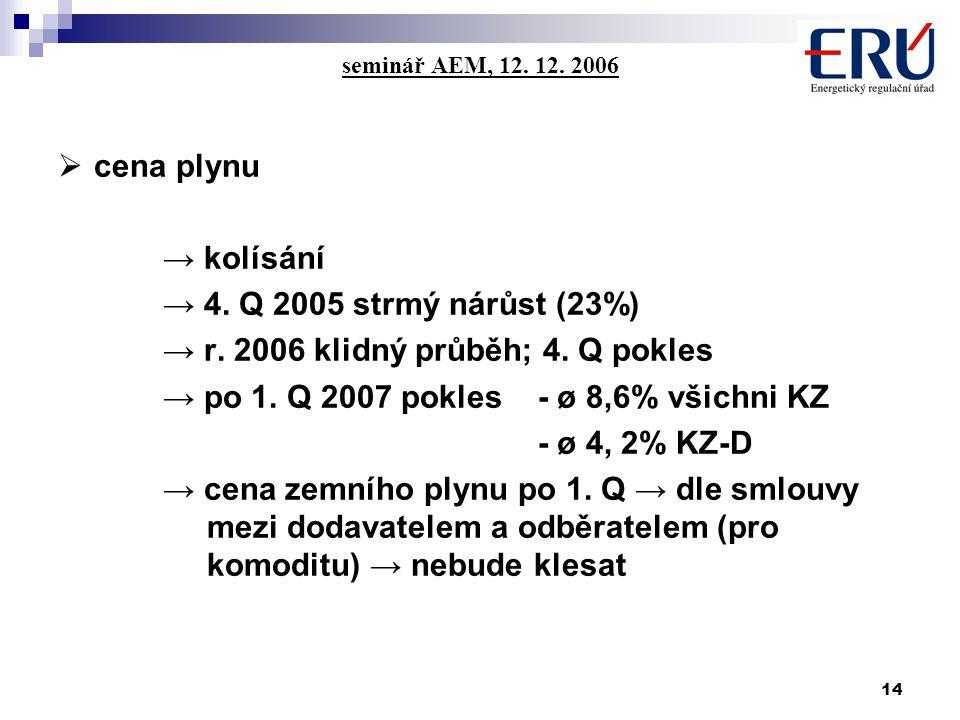 14 seminář AEM, 12. 12. 2006  cena plynu → kolísání → 4.