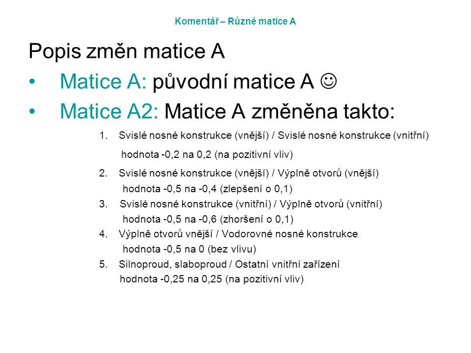 Komentář – Různé matice A Popis změn matice A Matice A: původní matice A Matice A2: Matice A změněna takto: 1. Svislé nosné konstrukce (vnější) / Svis
