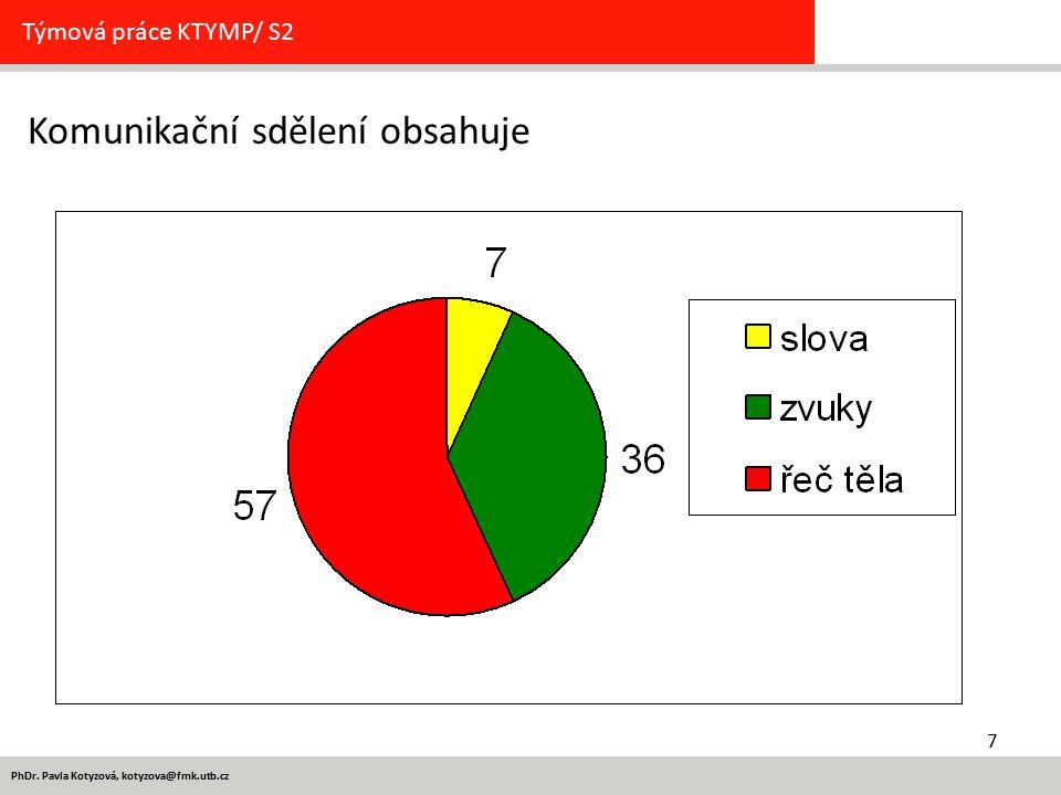 7 PhDr. Pavla Kotyzová, kotyzova@fmk.utb.cz Týmová práce KTYMP/ S2 Komunikační sdělení obsahuje