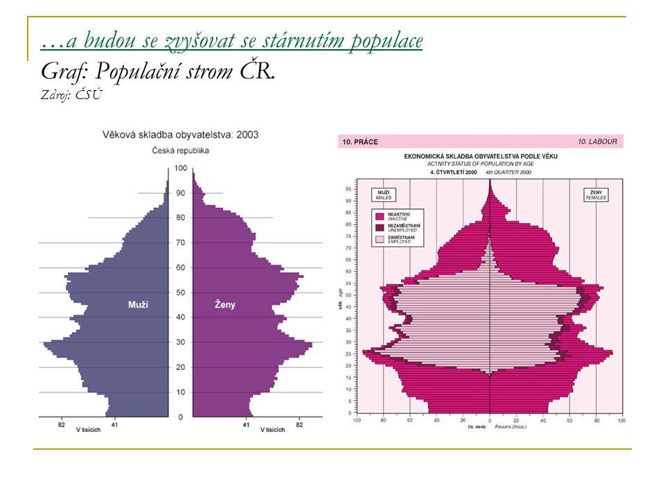 …a budou se zvyšovat se stárnutím populace Graf: Populační strom ČR. Zdroj: ČSÚ