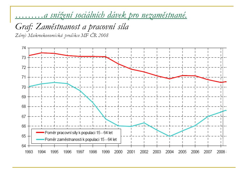 ………a snížení sociálních dávek pro nezaměstnané. Graf: Zaměstnanost a pracovní síla Zdroj: Makroekonomická predikce MF ČR 2008