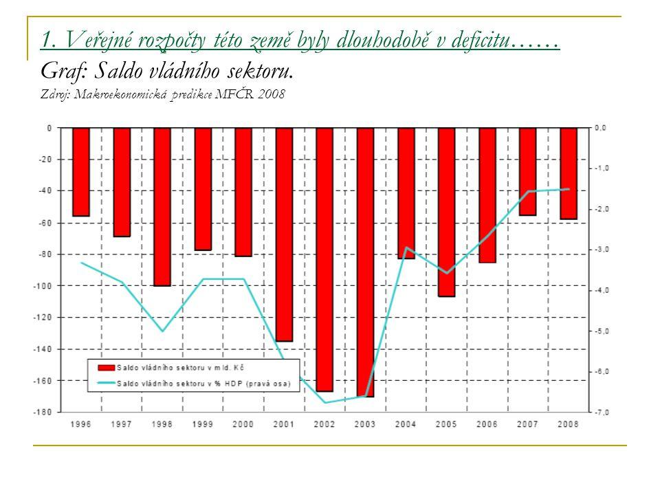 1. Veřejné rozpočty této země byly dlouhodobě v deficitu…… Graf: Saldo vládního sektoru. Zdroj: Makroekonomická predikce MFČR 2008