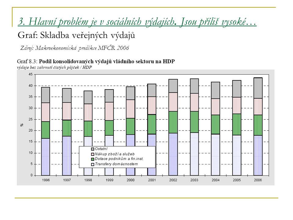 3. Hlavní problém je v sociálních výdajích. Jsou příliš vysoké… Graf: Skladba veřejných výdajů Zdroj: Makroekonomická predikce MFČR 2006