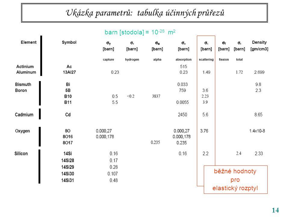 14 Ukázka parametrů: tabulka účinných průřezů barn [stodola] = 10 -28 m 2 běžné hodnoty pro elastický rozptyl